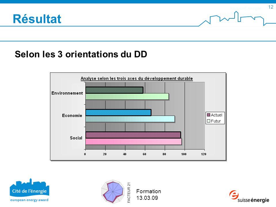 SuisseEnergie pour les communes 12 Formation 13.03.09 Résultat Selon les 3 orientations du DD