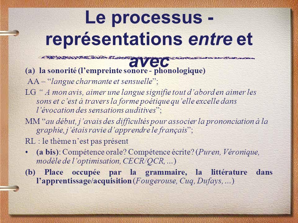Le processus - représentations entre et avec (a) la sonorité (lempreinte sonore - phonologique) AA – langue charmante et sensuelle; LG A mon avis, aim