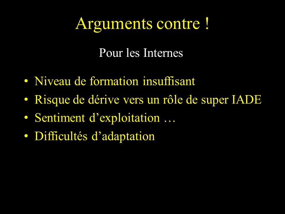 Arguments contre ! Pour les Internes Niveau de formation insuffisant Risque de dérive vers un rôle de super IADE Sentiment dexploitation … Difficultés
