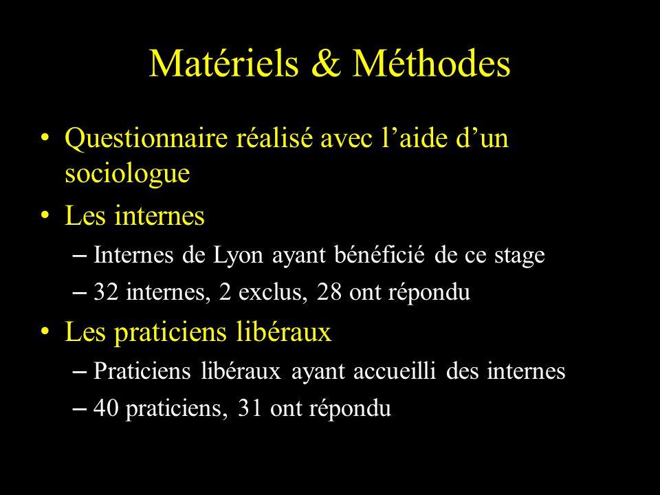 Matériels & Méthodes Questionnaire réalisé avec laide dun sociologue Les internes – Internes de Lyon ayant bénéficié de ce stage – 32 internes, 2 excl