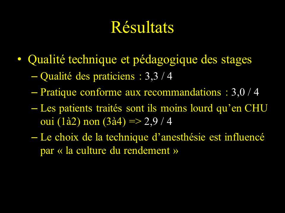 Qualité technique et pédagogique des stages – Qualité des praticiens : 3,3 / 4 – Pratique conforme aux recommandations : 3,0 / 4 – Les patients traité