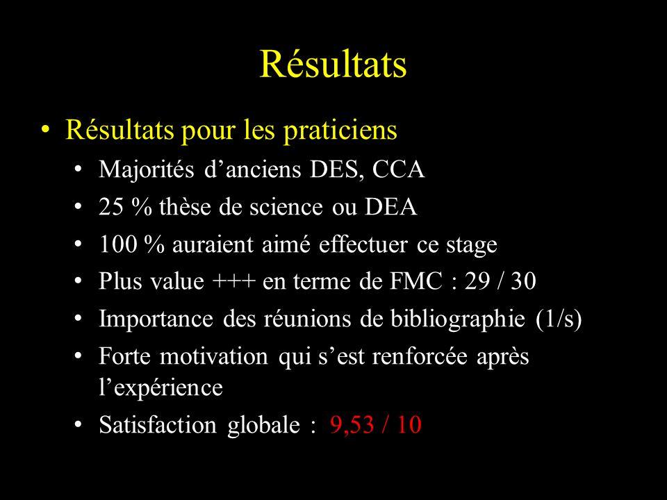 Résultats pour les praticiens Majorités danciens DES, CCA 25 % thèse de science ou DEA 100 % auraient aimé effectuer ce stage Plus value +++ en terme