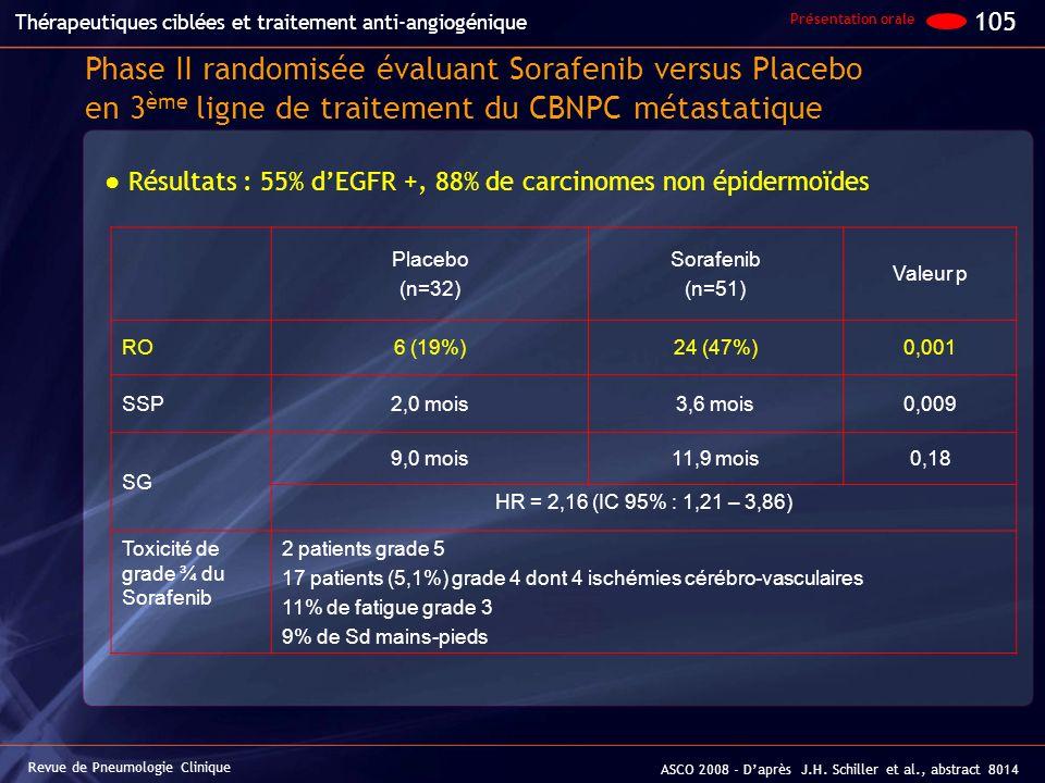 Résultats : 55% dEGFR +, 88% de carcinomes non épidermoïdes Phase II randomisée évaluant Sorafenib versus Placebo en 3 ème ligne de traitement du CBNP