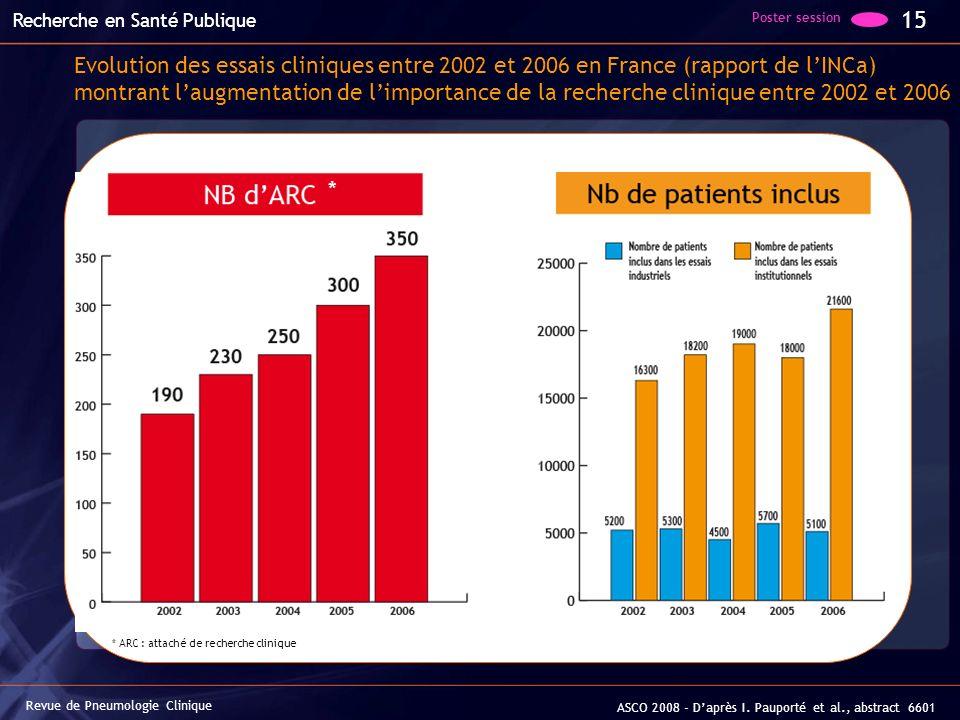 Evolution des essais cliniques entre 2002 et 2006 en France (rapport de lINCa) montrant laugmentation de limportance de la recherche clinique entre 20