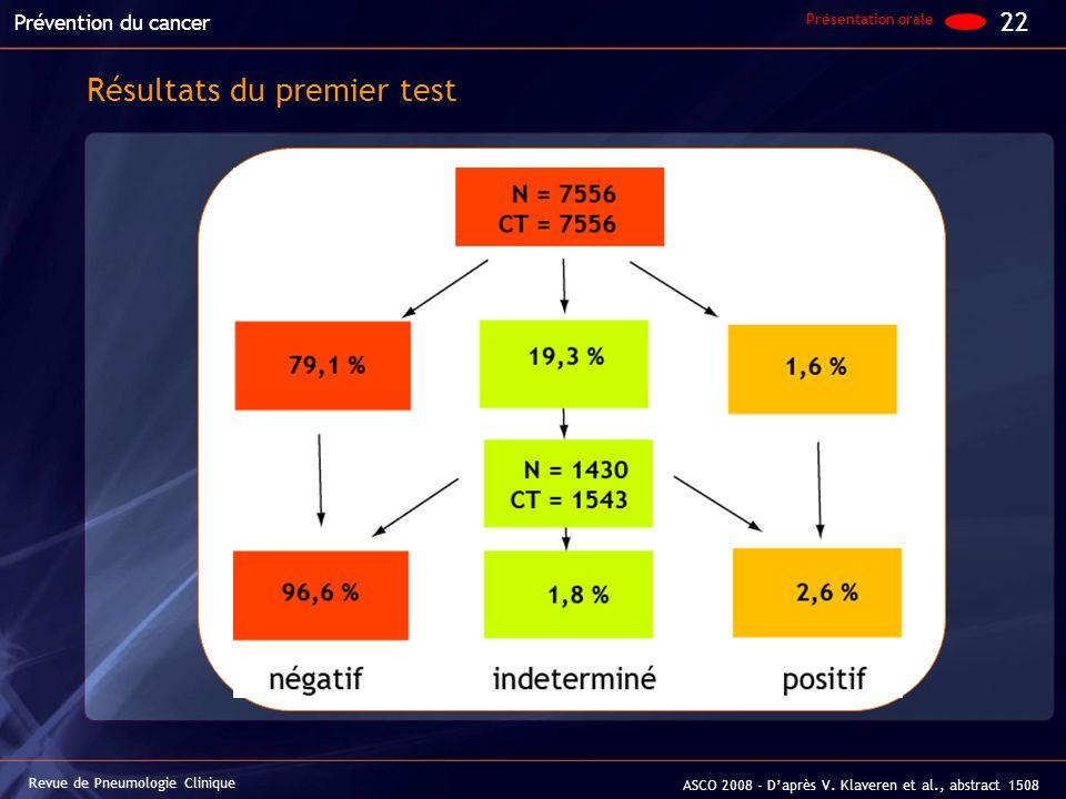 22 Revue de Pneumologie Clinique Prévention du cancer ASCO 2008 - Daprès V. Klaveren et al., abstract 1508 Résultats du premier test Présentation oral
