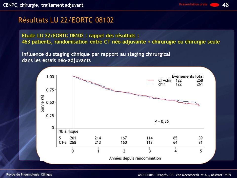 Revue de Pneumologie Clinique 48 Résultats LU 22/EORTC 08102 ASCO 2008 - Daprès J.P. Van Meercbeeck et al., abstract 7509 CBNPC, chirurgie, traitement