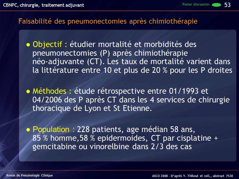 Faisabilité des pneumonectomies après chimiothérapie Objectif : étudier mortalité et morbidités des pneumonectomies (P) après chimiothérapie néo-adjuv