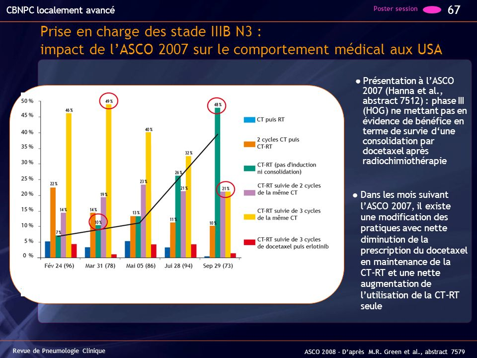 Prise en charge des stade IIIB N3 : impact de lASCO 2007 sur le comportement médical aux USA Présentation à lASCO 2007 (Hanna et al., abstract 7512) :