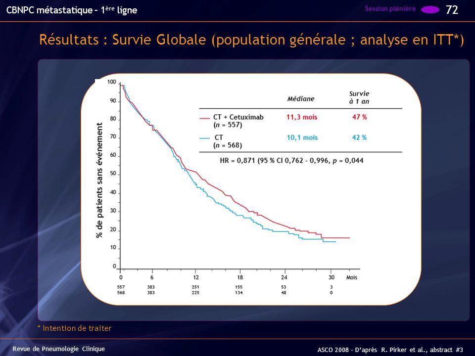 Résultats : Survie Globale (population générale ; analyse en ITT*) 72 Session plénière Revue de Pneumologie Clinique CBNPC métastatique – 1 ère ligne
