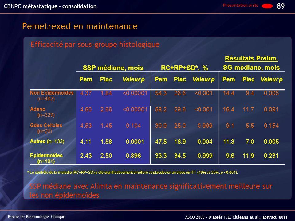 SSP médiane, moisRC+RP+SD*, % Résultats Prélim. SG médiane, mois PemPlacValeur pPemPlacValeur pPemPlacValeur p Non Epidermoïdes (n=482) 4.371.84 <0.00