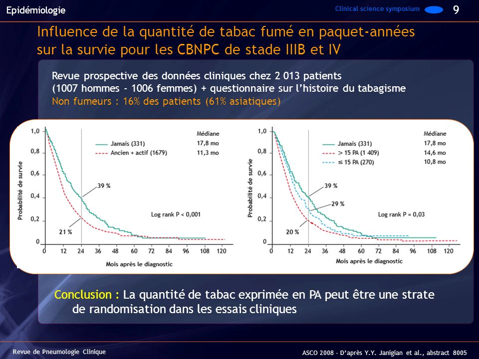 Revue de Pneumologie Clinique ASCO 2008 - Daprès Y.Y. Janigian et al., abstract 8005 Epidémiologie Influence de la quantité de tabac fumé en paquet-an