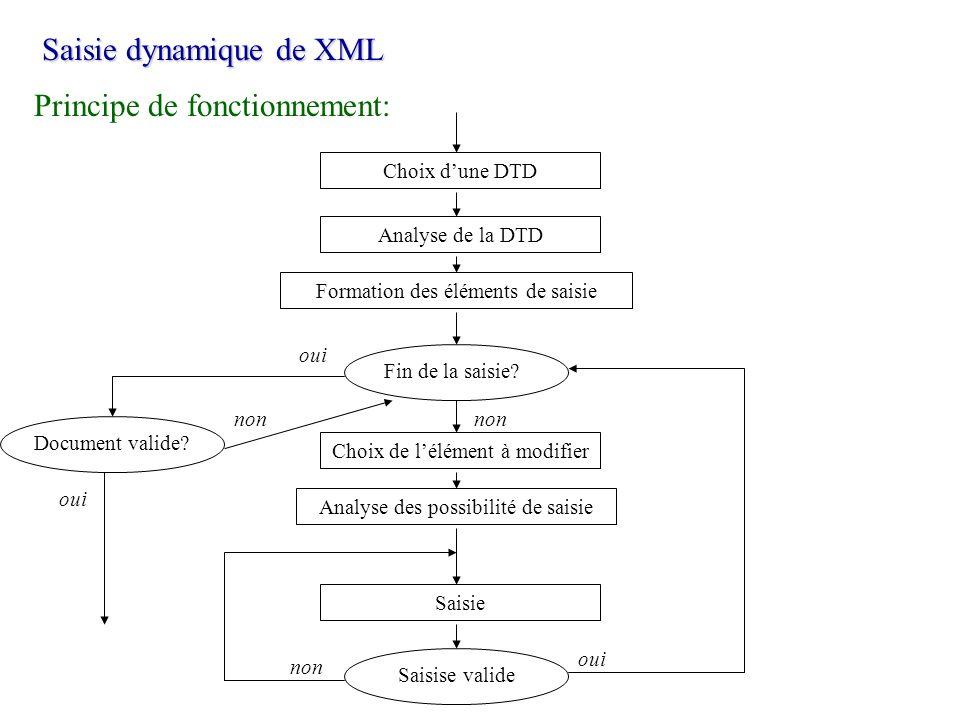 Saisie dynamique de XML Principe de fonctionnement: Choix dune DTD Analyse de la DTD Formation des éléments de saisie Choix de lélément à modifier Ana