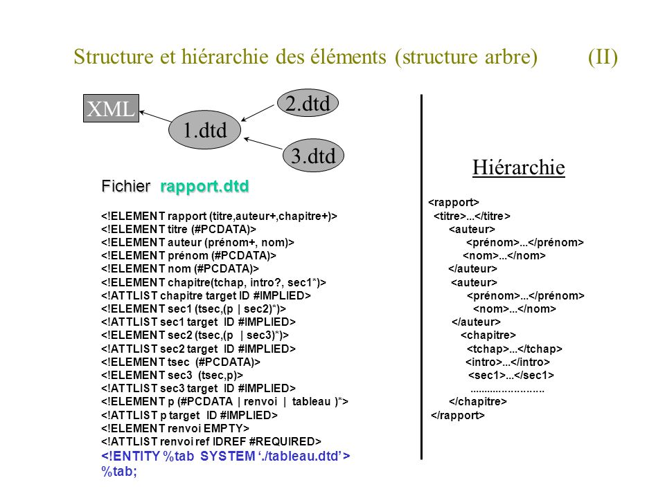 Structure et hiérarchie des éléments (structure arbre) (II) Fichier rapport.dtd..................................... %tab; Hiérarchie XML 1.dtd 2.dtd