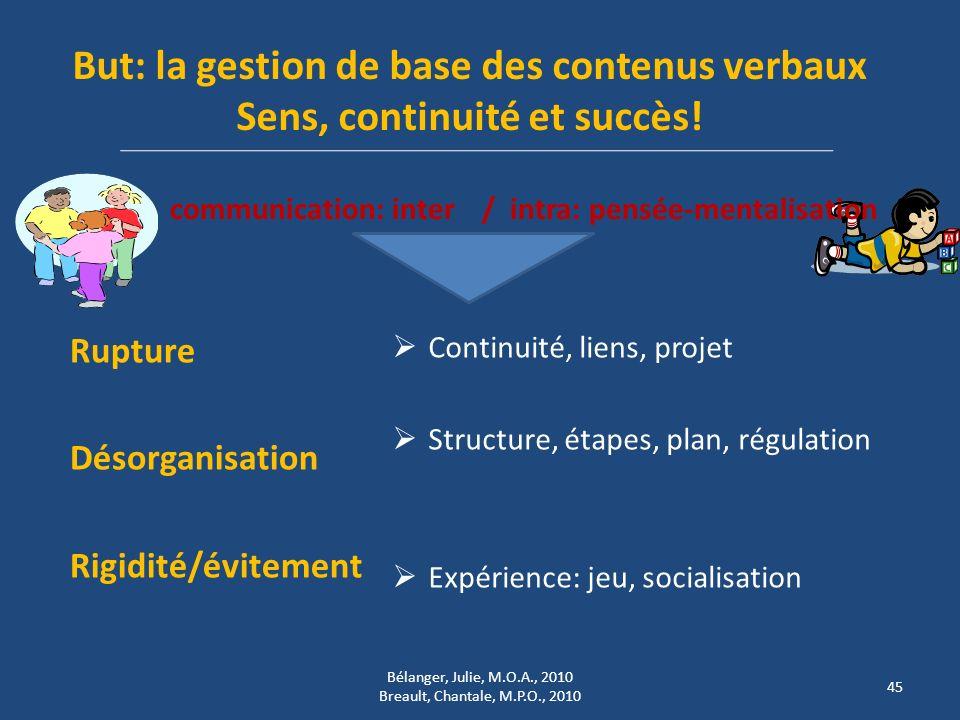 But: la gestion de base des contenus verbaux Sens, continuité et succès! communication: inter Rupture Désorganisation Rigidité/évitement / intra: pens