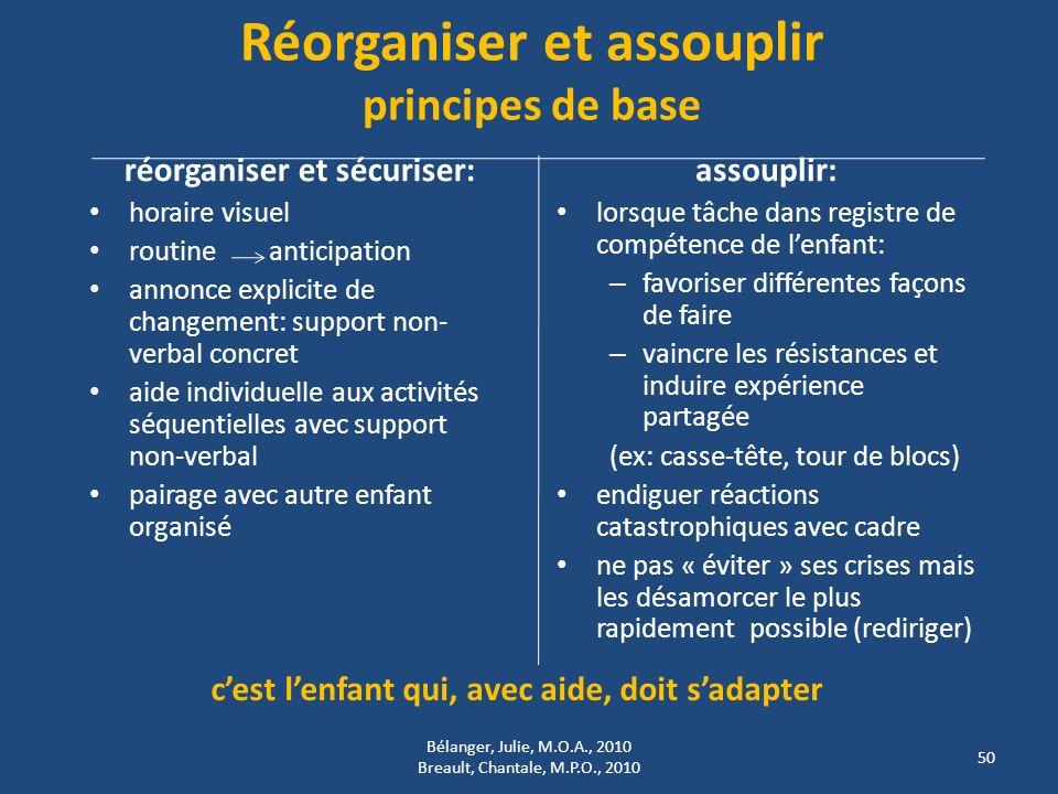 Réorganiser et assouplir principes de base réorganiser et sécuriser: horaire visuel routine anticipation annonce explicite de changement: support non-