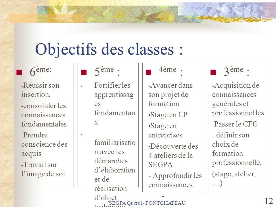 Objectifs des classes : 6 ème: - Réussir son insertion, - consolider les connaissances fondamentales - Prendre conscience des acquis - Travail sur lim
