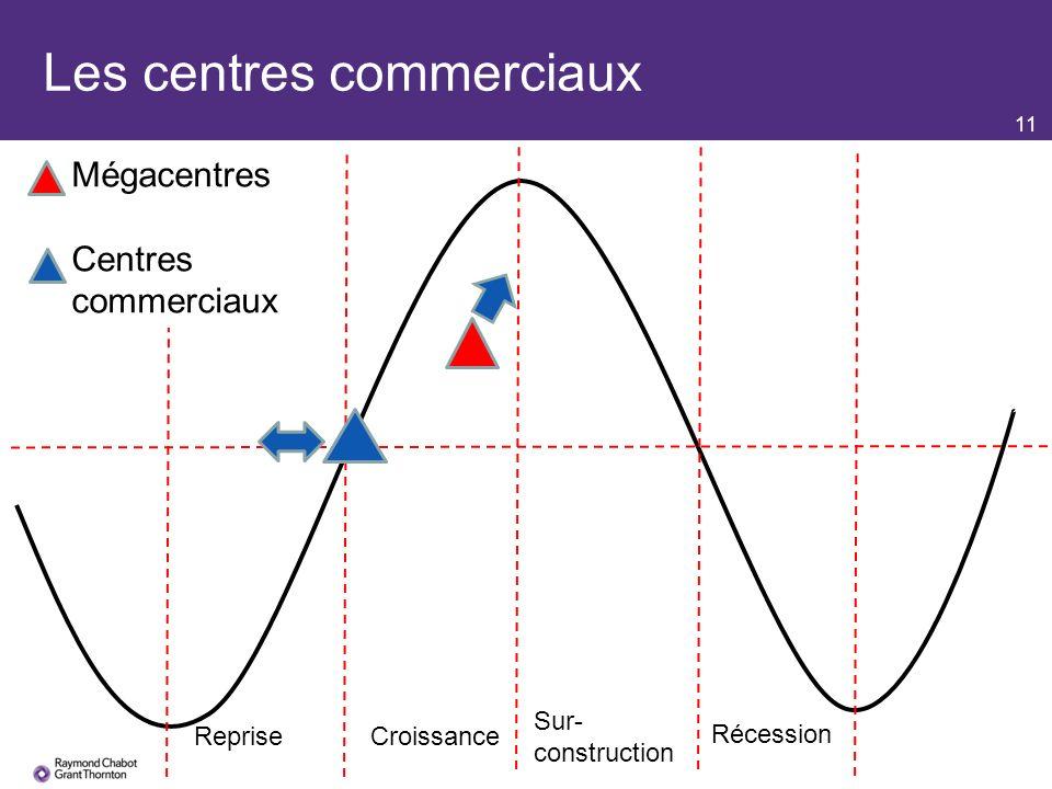 11 Les centres commerciaux RepriseCroissance Sur- construction Récession Mégacentres Centres commerciaux