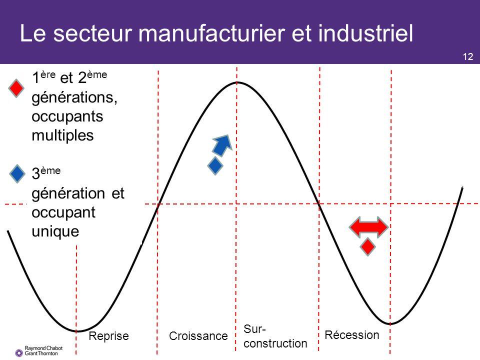 12 Le secteur manufacturier et industriel RepriseCroissance Sur- construction Récession 1 ère et 2 ème générations, occupants multiples 3 ème génération et occupant unique