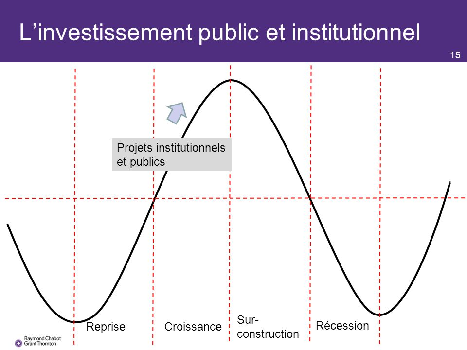 15 Linvestissement public et institutionnel RepriseCroissance Sur- construction Récession Projets institutionnels et publics