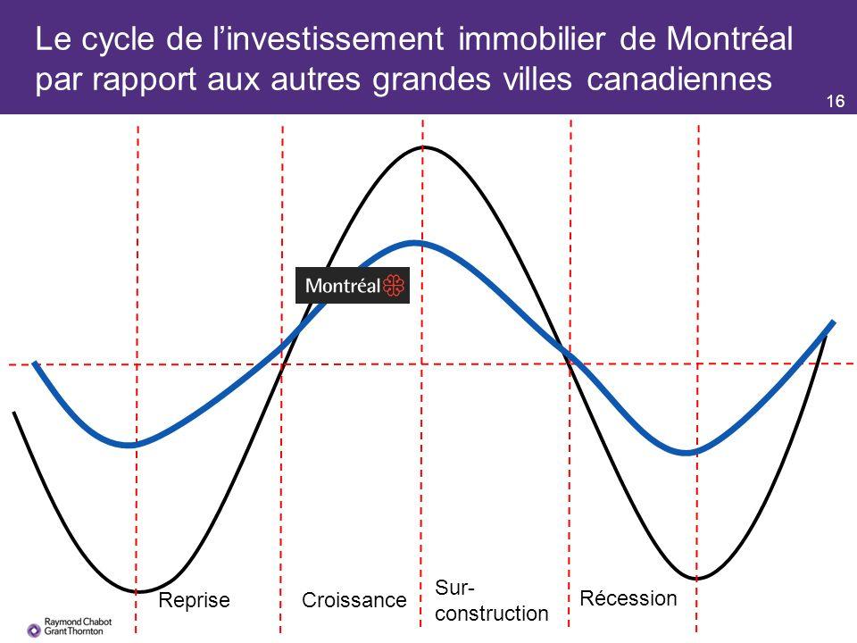 16 Le cycle de linvestissement immobilier de Montréal par rapport aux autres grandes villes canadiennes RepriseCroissance Sur- construction Récession
