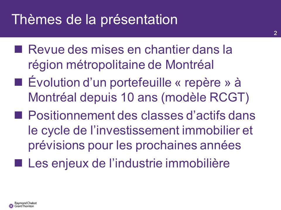 Thèmes de la présentation 2 Revue des mises en chantier dans la région métropolitaine de Montréal Évolution dun portefeuille « repère » à Montréal depuis 10 ans (modèle RCGT) Positionnement des classes dactifs dans le cycle de linvestissement immobilier et prévisions pour les prochaines années Les enjeux de lindustrie immobilière