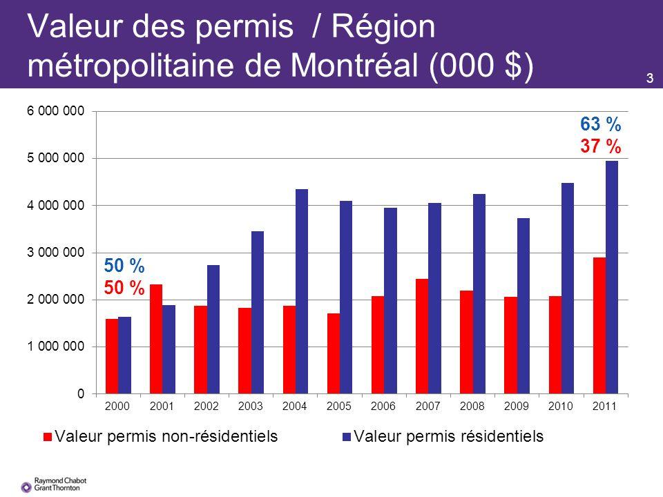 4 Un portefeuille « repère » à Montréal, créé par RCGT Bureaux de classe prestige Centre-ville20 % Bureaux de classe A en banlieue10 % Centres supra-régionaux20 % Résidentiel30 % Industriel20 % Global100 %