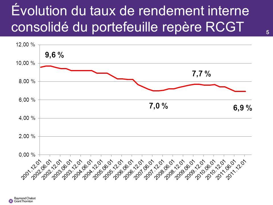 5 Évolution du taux de rendement interne consolidé du portefeuille repère RCGT