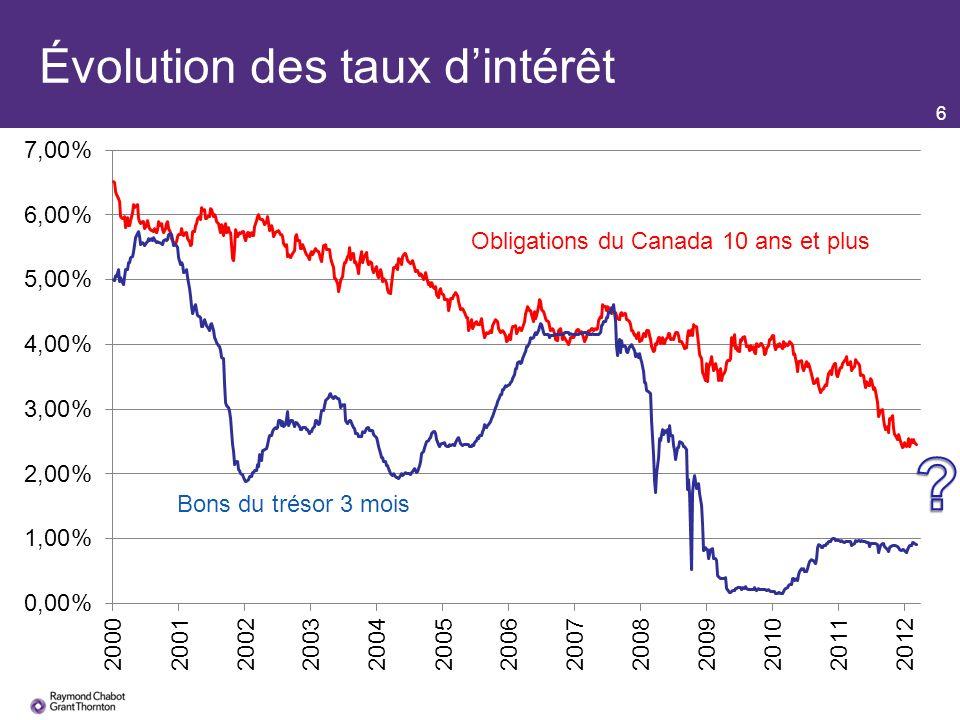 7 Taux de rendement interne et taux dintérêt de long terme Arbitrage du marché