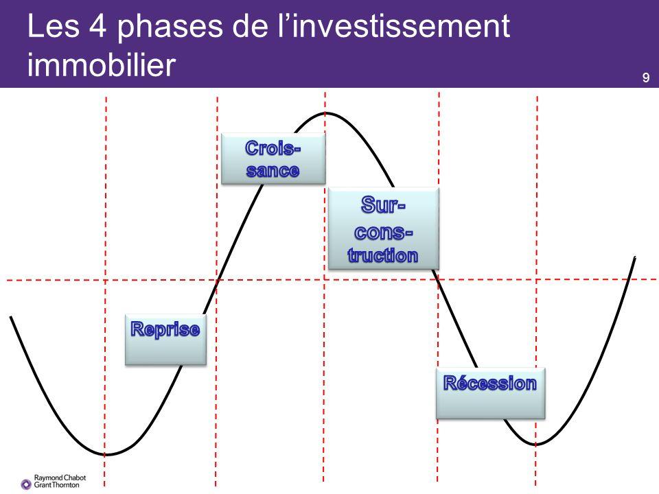 9 Les 4 phases de linvestissement immobilier