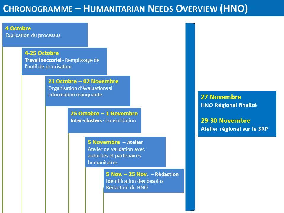 C HRONOGRAMME – H UMANITARIAN N EEDS O VERVIEW (HNO) 4 Octobre Explication du processus 21 Octobre – 02 Novembre Organisation dévaluations si informat