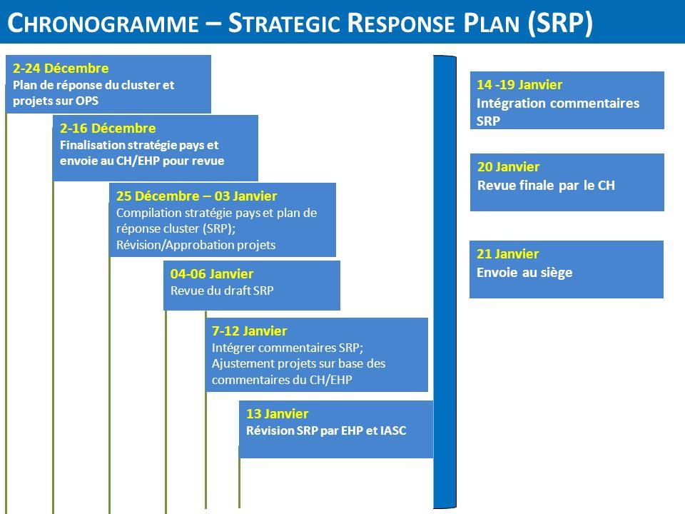 C HRONOGRAMME – S TRATEGIC R ESPONSE P LAN (SRP) 2-24 Décembre Plan de réponse du cluster et projets sur OPS 25 Décembre – 03 Janvier Compilation stra