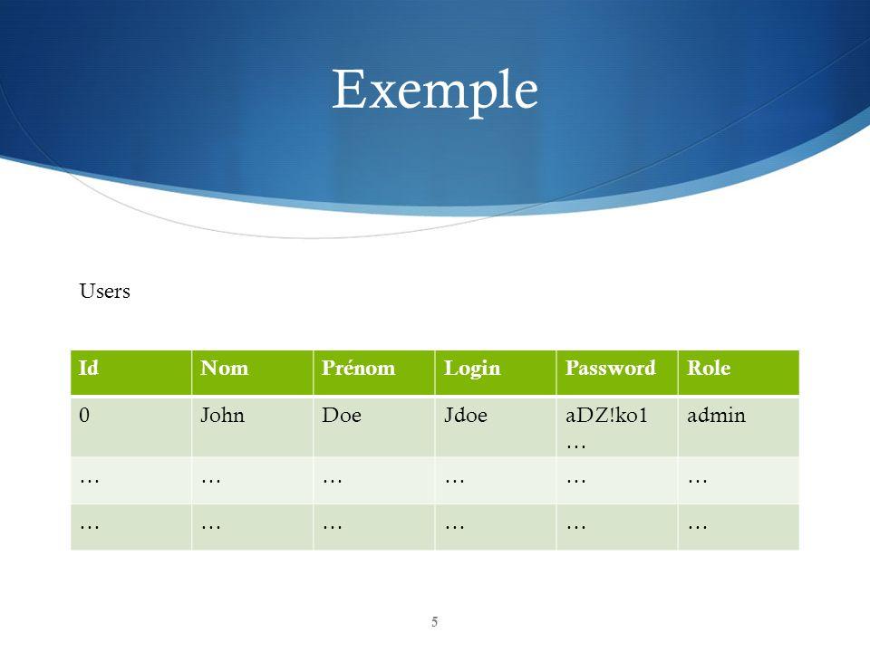 Exemple IdNomPrénomLoginPasswordRole 0JohnDoeJdoeaDZ!ko1 … admin ……………… ……………… Users 5