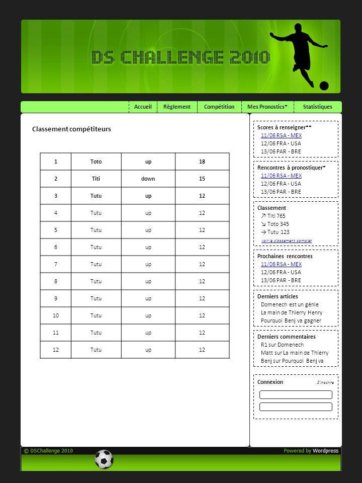 AccueilCompétitionRèglementMes Pronostics*Statistiques Classement Titi 765 Toto 345 Tutu 123 Connexion Scores à renseigner** 11/06 RSA - MEX 12/06 FRA - USA 13/06 PAR - BRE Rencontres à pronostiquer* 11/06 RSA - MEX 12/06 FRA - USA 13/06 PAR - BRE Prochaines rencontres 11/06 RSA - MEX 12/06 FRA - USA 13/06 PAR - BRE voir le classement complet Derniers articles Domenech est un génie La main de Thierry Henry Pourquoi Benj va gagner Derniers commentaires R1 sur Domenech Matt sur La main de Thierry Henry Benj sur Pourquoi Benj va Sinscrire Classement compétiteurs 1Totoup18 2Titidown15 3Tutuup12 4Tutuup12 5Tutuup12 6Tutuup12 7Tutuup12 8Tutuup12 9Tutuup12 10Tutuup12 11Tutuup12 Tutuup12