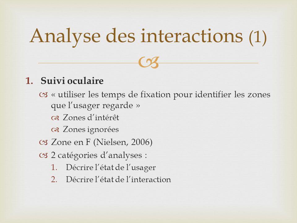 1.Suivi oculaire « utiliser les temps de fixation pour identifier les zones que lusager regarde » Zones dintérêt Zones ignorées Zone en F (Nielsen, 2006) 2 catégories danalyses : 1.Décrire létat de lusager 2.Décrire létat de linteraction Analyse des interactions (1)