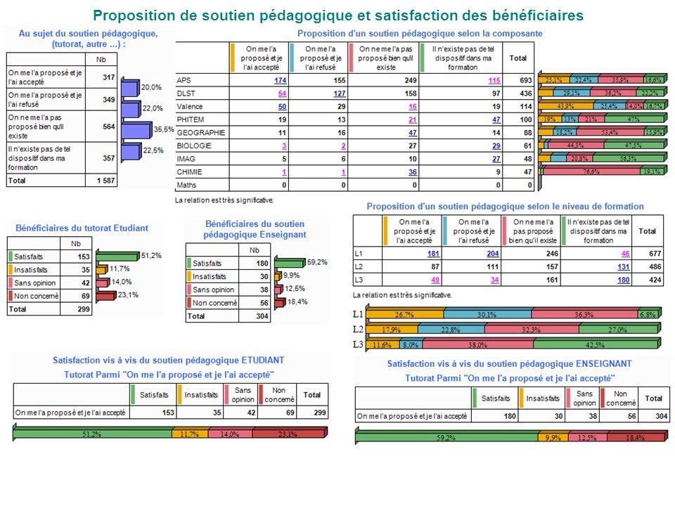 Proposition de soutien pédagogique et satisfaction des bénéficiaires