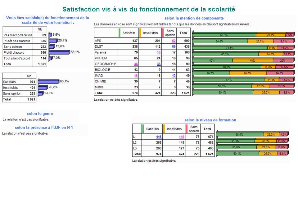 Satisfaction vis à vis du fonctionnement de la scolarité