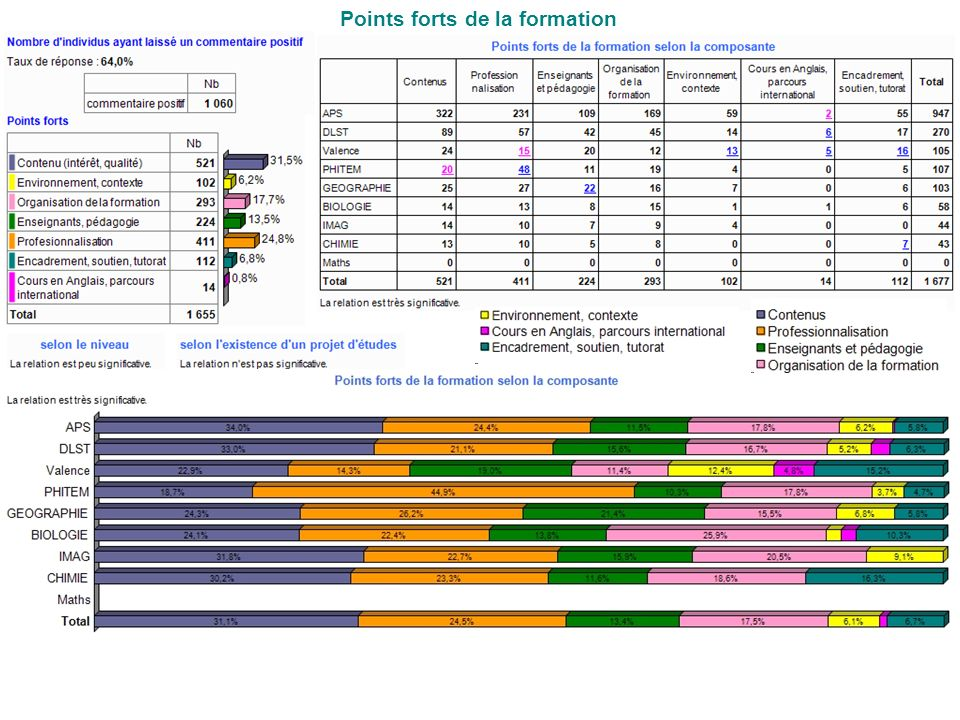 Points forts de la formation