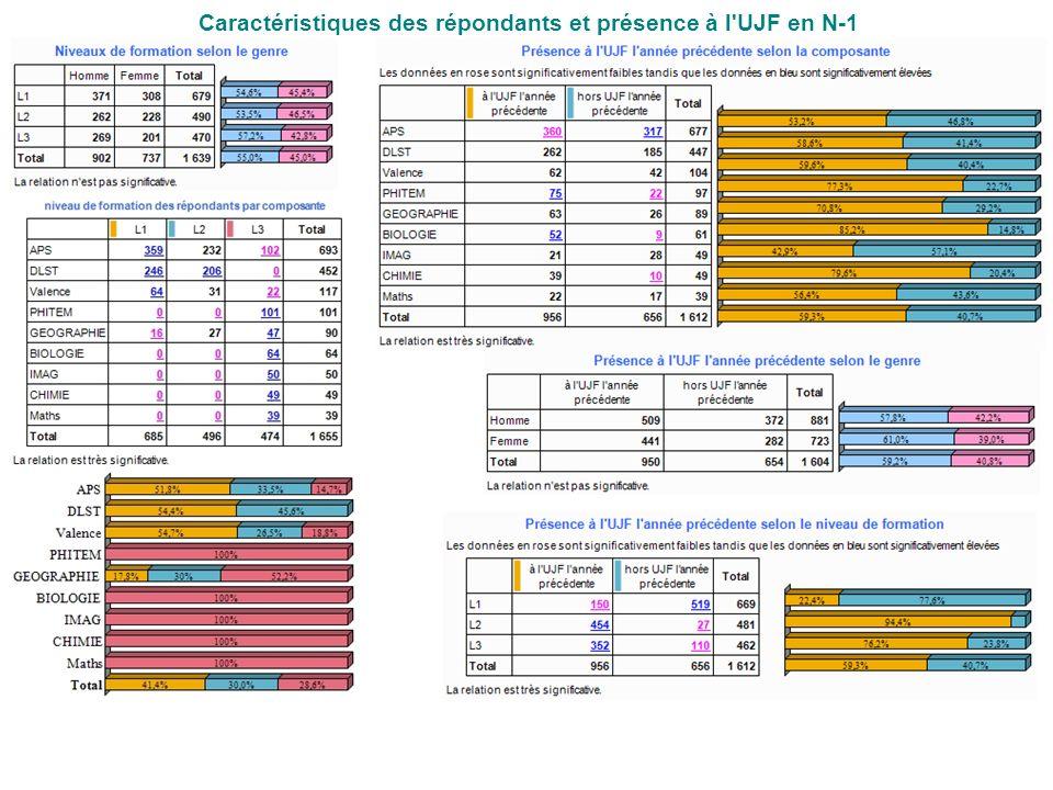 Caractéristiques des répondants et présence à l'UJF en N-1