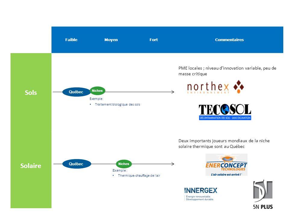 FaibleMoyenFortCommentaires Sols PME locales ; niveau dinnovation variable, peu de masse critique Solaire Deux importants joueurs mondiaux de la niche