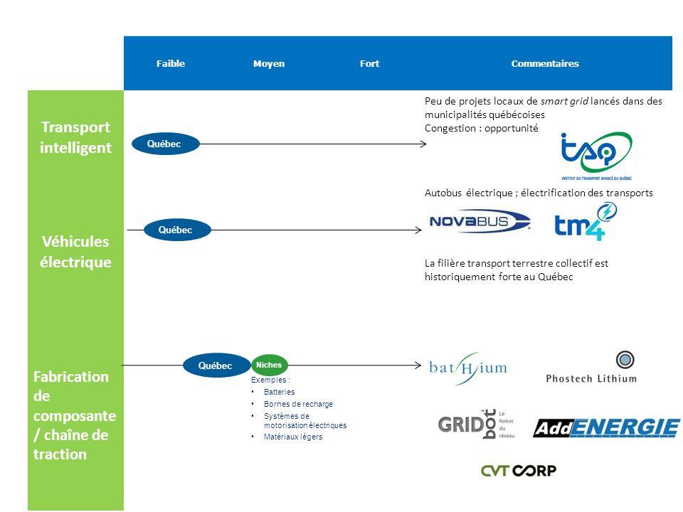 FaibleMoyenFortCommentaires Transport intelligent Peu de projets locaux de smart grid lancés dans des municipalités québécoises Congestion : opportuni