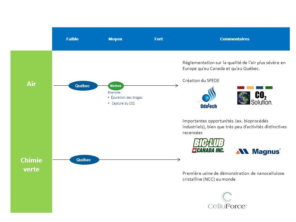 FaibleMoyenFortCommentaires Air Réglementation sur la qualité de lair plus sévère en Europe quau Canada et quau Québec. Création du SPEDE Chimie verte