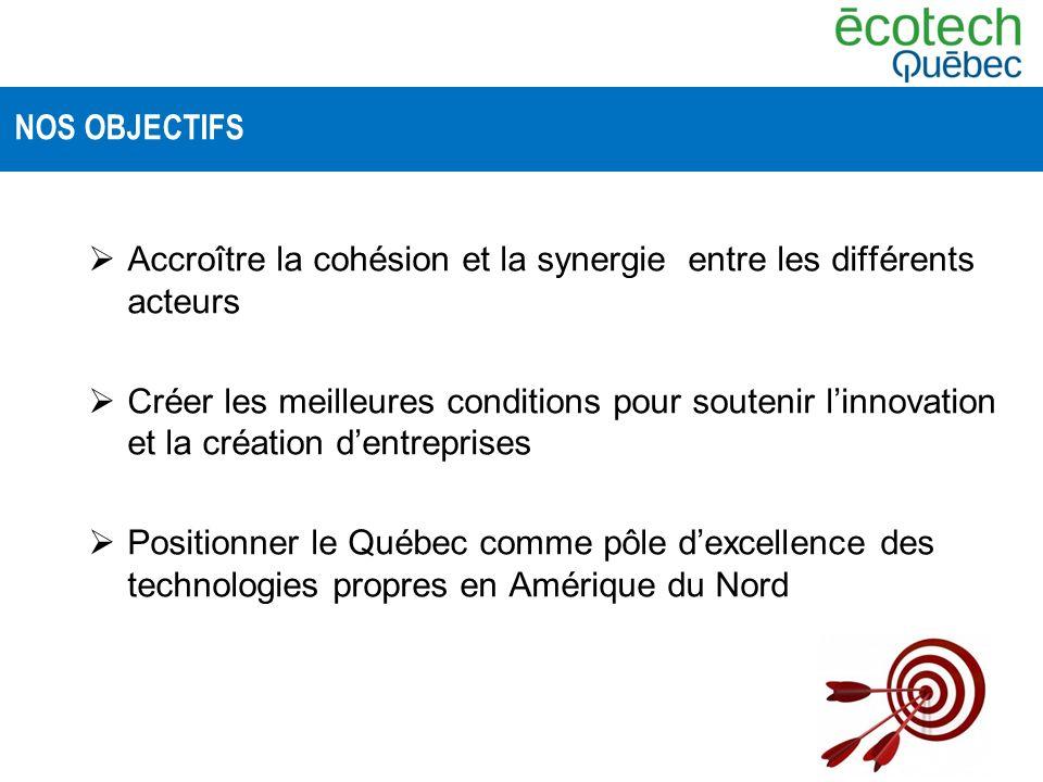 Accroître la cohésion et la synergie entre les différents acteurs Créer les meilleures conditions pour soutenir linnovation et la création dentreprises Positionner le Québec comme pôle dexcellence des technologies propres en Amérique du Nord NOS OBJECTIFS
