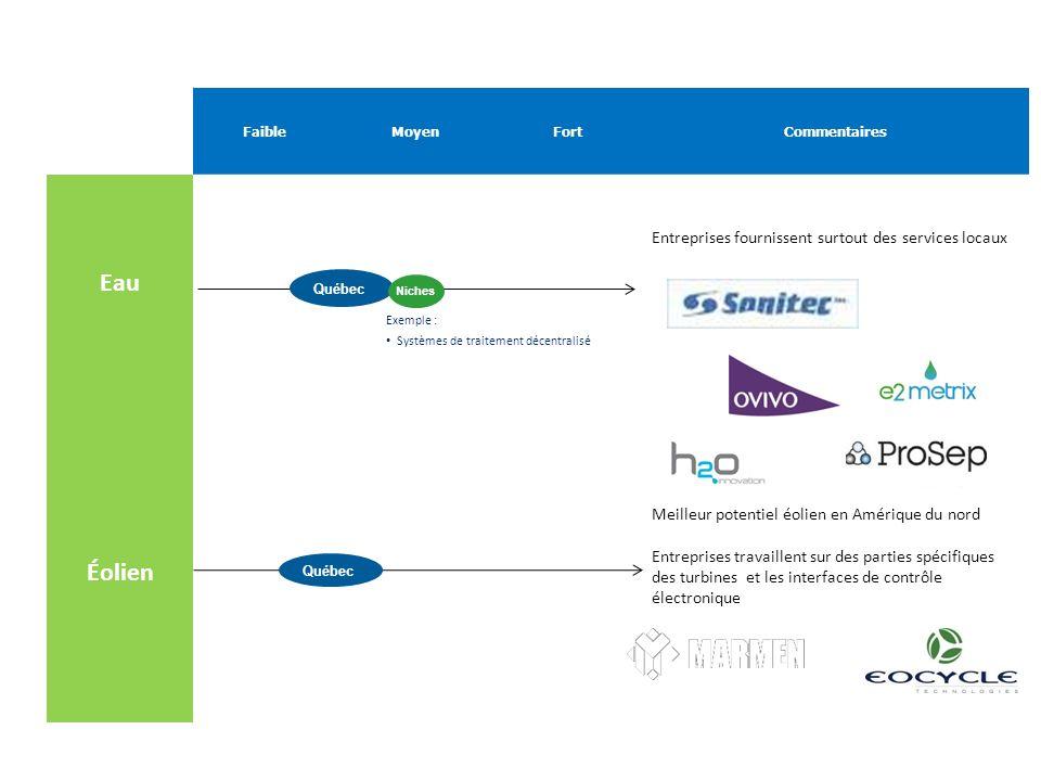 FaibleMoyenFortCommentaires Eau Entreprises fournissent surtout des services locaux Éolien Meilleur potentiel éolien en Amérique du nord Entreprises travaillent sur des parties spécifiques des turbines et les interfaces de contrôle électronique Québec Exemple : Systèmes de traitement décentralisé Niches Québec