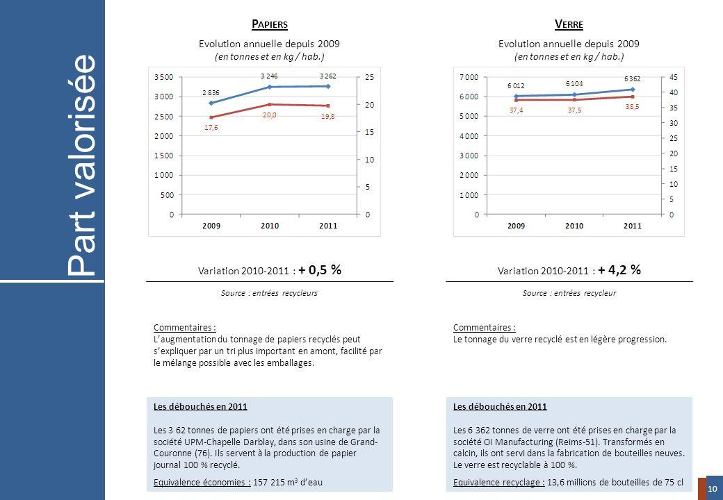 Variation 2010-2011 : + 0,5 % Source : entrées recycleurs Variation 2010-2011 : + 4,2 % Source : entrées recycleur P APIERS Evolution annuelle depuis