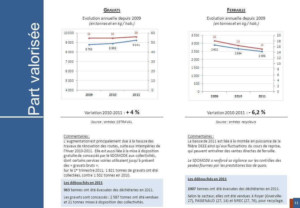 Variation 2010-2011 : + 4 % Source : entrées CETRAVAL Variation 2010-2011 : - 6,2 % Source : entrées recycleurs G RAVATS Evolution annuelle depuis 200