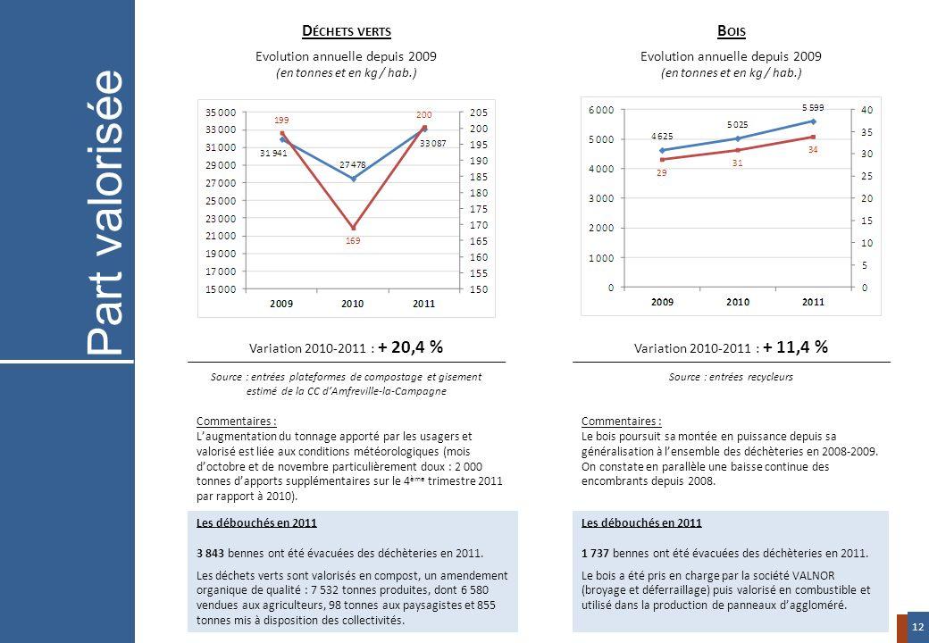 Variation 2010-2011 : + 20,4 % Source : entrées plateformes de compostage et gisement estimé de la CC dAmfreville-la-Campagne Variation 2010-2011 : +
