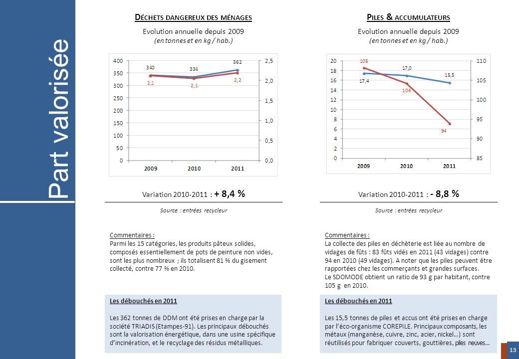 Variation 2010-2011 : + 8,4 % Source : entrées recycleur Variation 2010-2011 : - 8,8 % Source : entrées recycleur D ÉCHETS DANGEREUX DES MÉNAGES Evolu