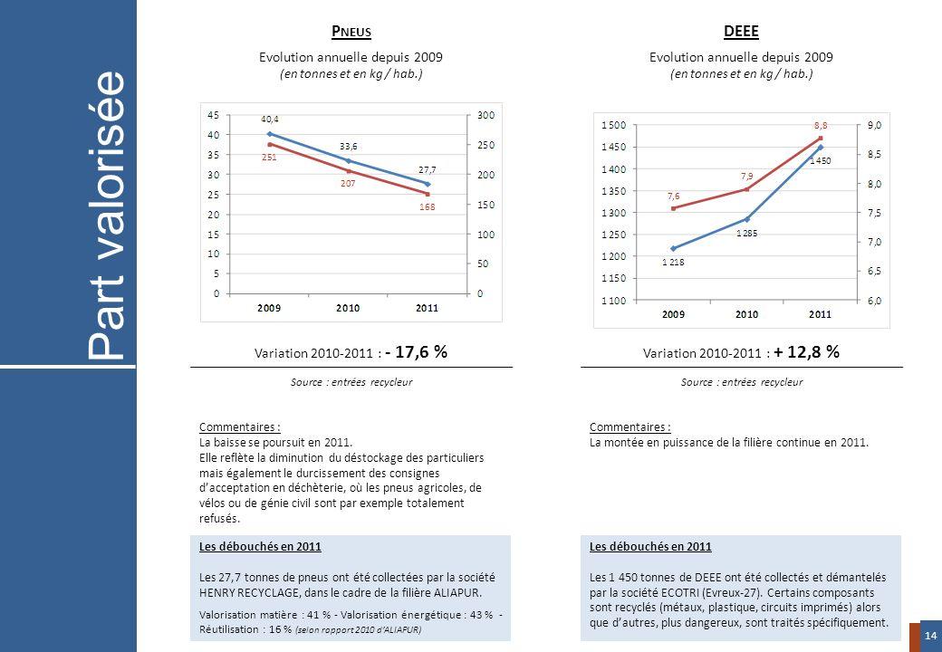 Variation 2010-2011 : - 17,6 % Source : entrées recycleur Variation 2010-2011 : + 12,8 % Source : entrées recycleur P NEUS Evolution annuelle depuis 2