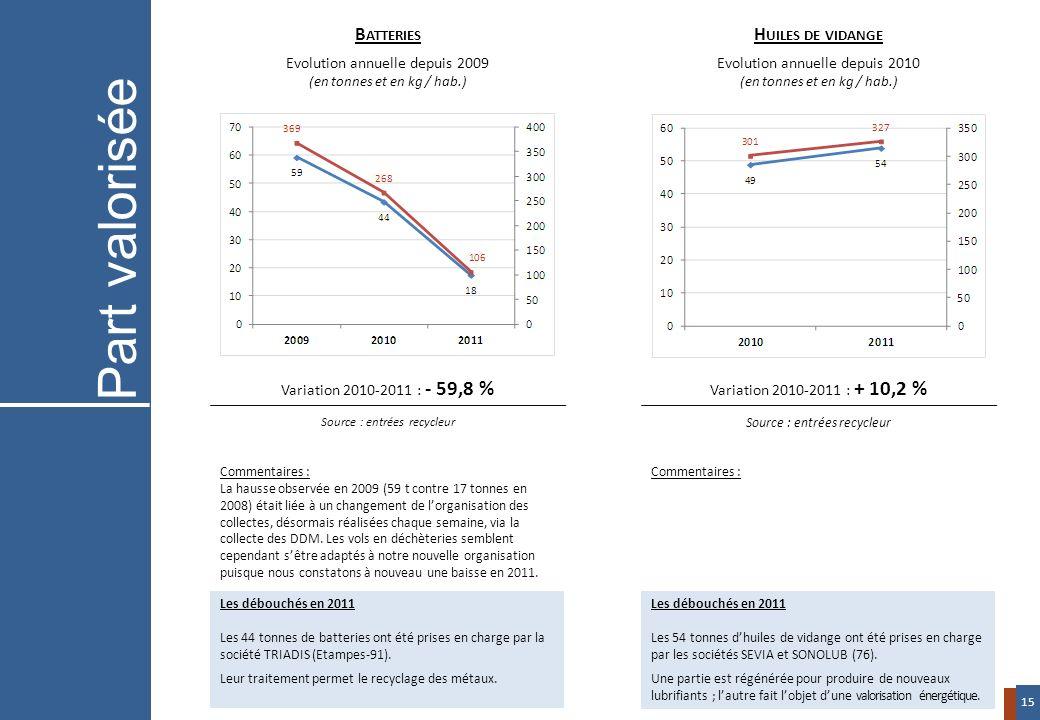 Variation 2010-2011 : - 59,8 % Source : entrées recycleur Variation 2010-2011 : + 10,2 % Source : entrées recycleur B ATTERIES Evolution annuelle depu