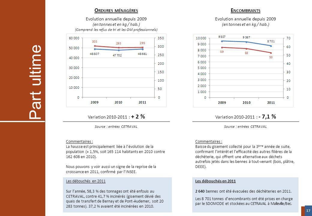 Variation 2010-2011 : + 2 % Source : entrées CETRAVAL Variation 2010-2011 : - 7,1 % Source : entrées CETRAVAL O RDURES MÉNAGÈRES Evolution annuelle de